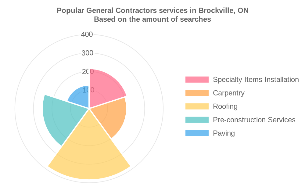 Popular services provided by general contractors in Brockville, ON