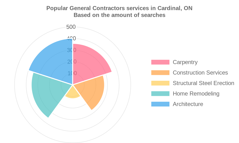 Popular services provided by general contractors in Cardinal, ON