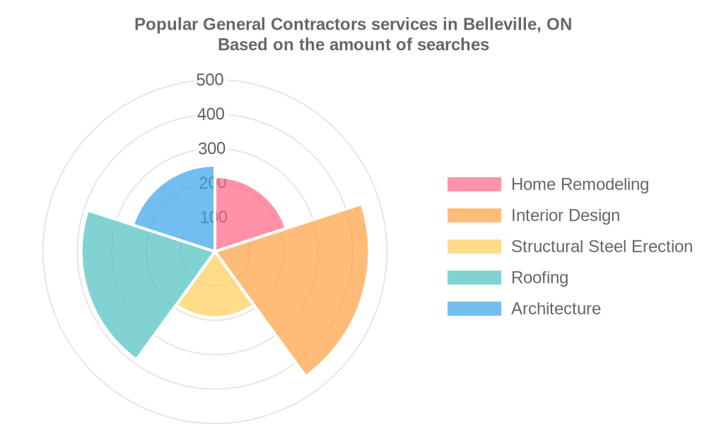 Popular services provided by general contractors in Belleville, ON