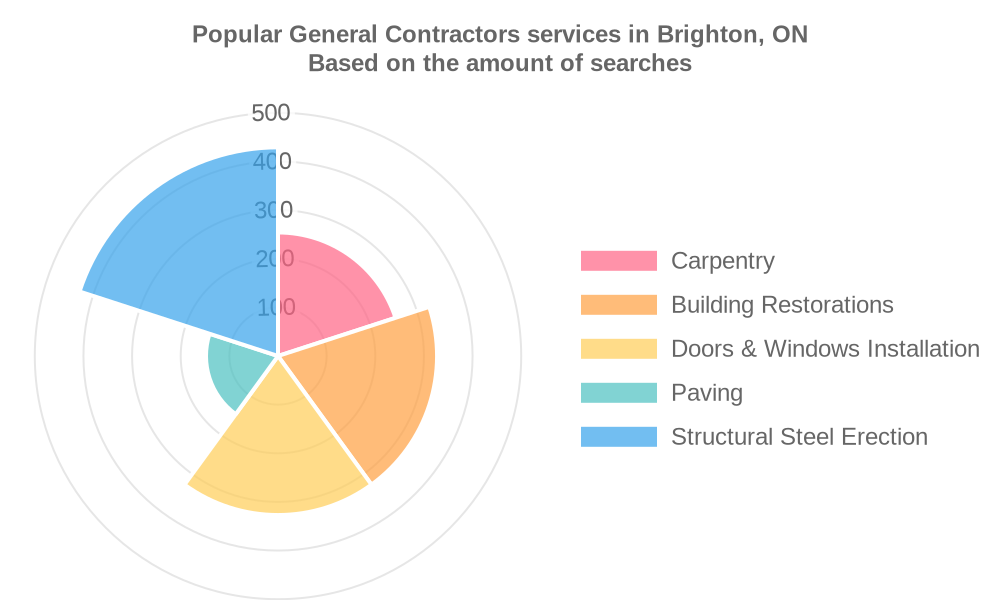Popular services provided by general contractors in Brighton, ON