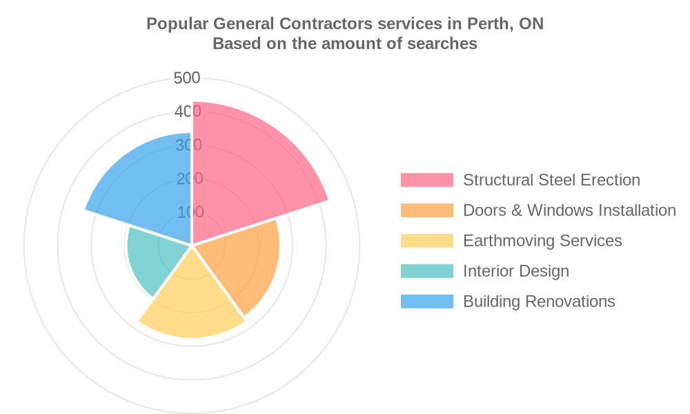 Popular services provided by general contractors in Perth, ON
