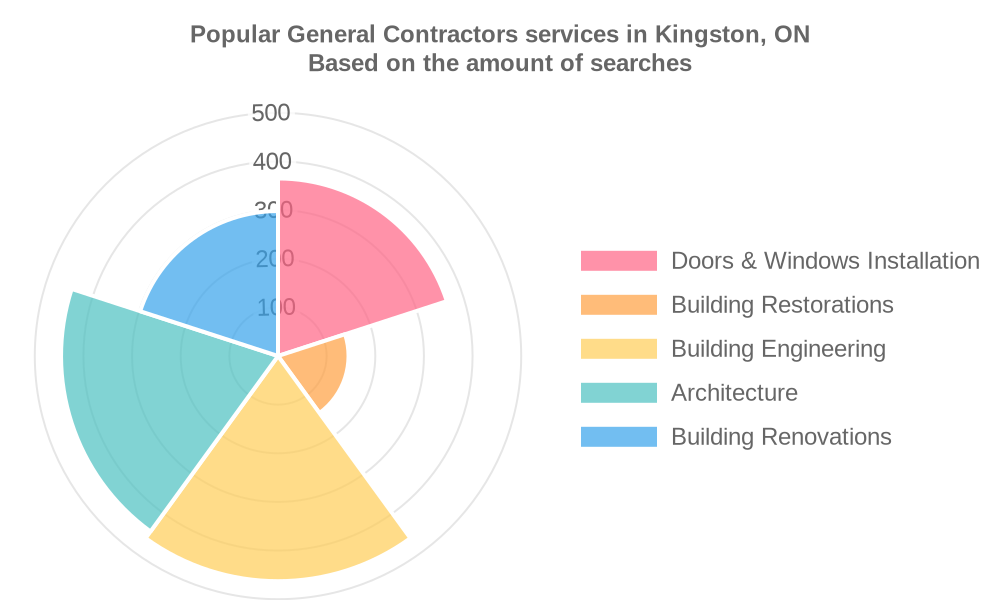 Popular services provided by general contractors in Kingston, ON