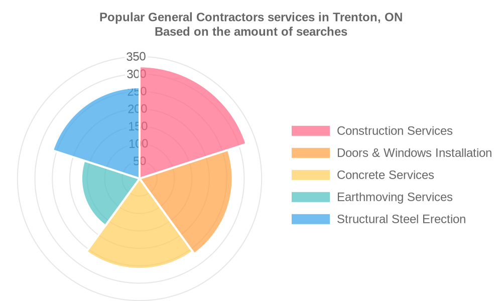 Popular services provided by general contractors in Trenton, ON