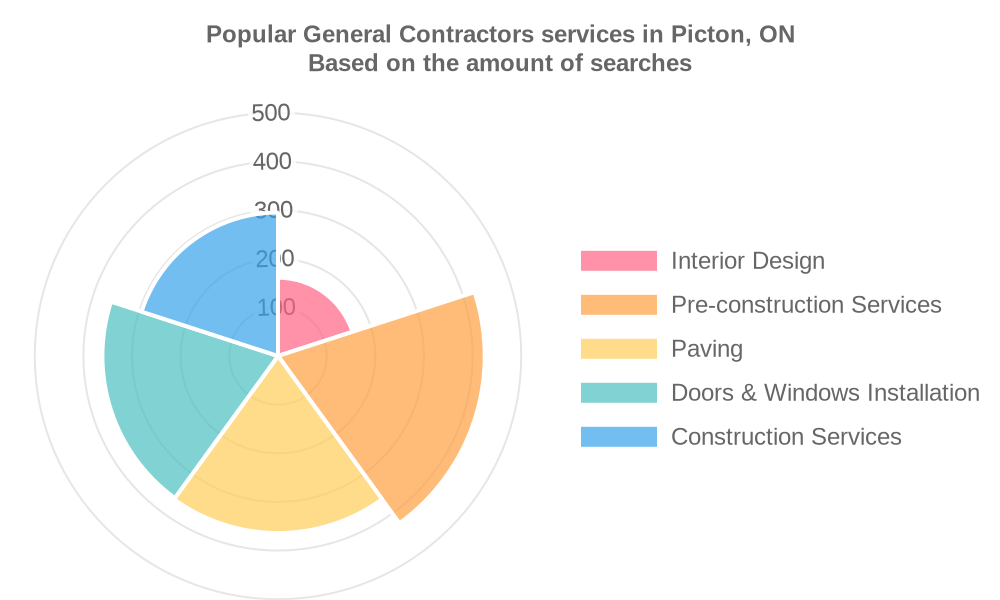 Popular services provided by general contractors in Picton, ON