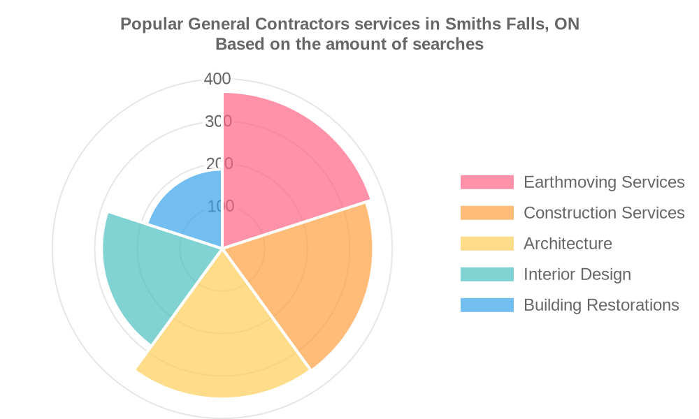 Popular services provided by general contractors in Smiths Falls, ON