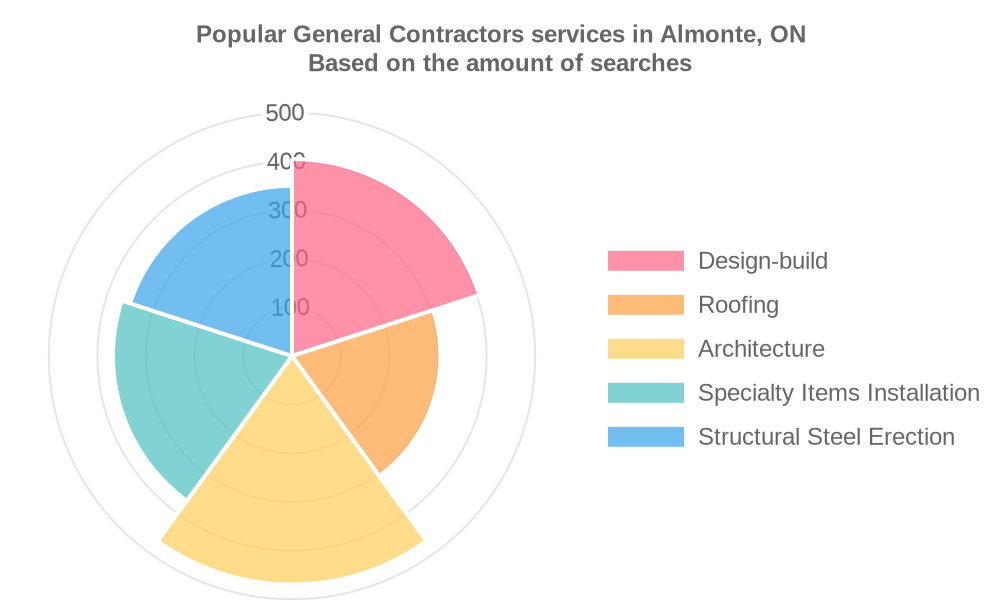 Popular services provided by general contractors in Almonte, ON