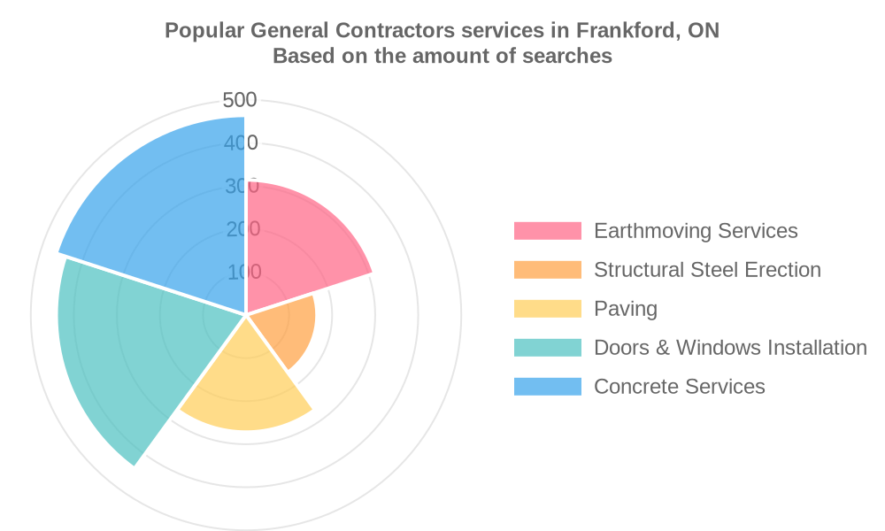 Popular services provided by general contractors in Frankford, ON