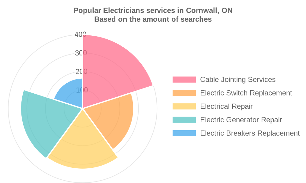 Popular services provided by electricians in Cornwall, ON