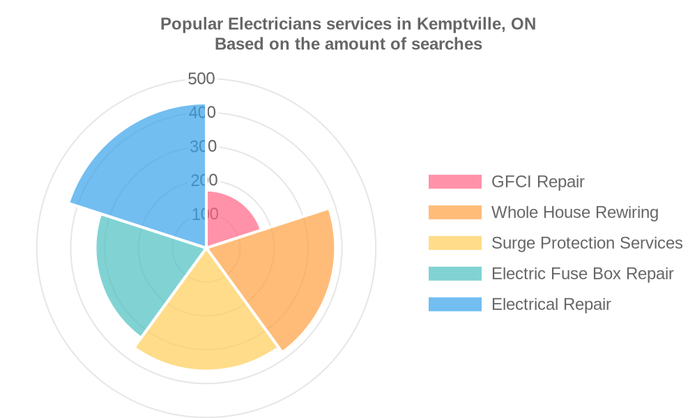 Popular services provided by electricians in Kemptville, ON