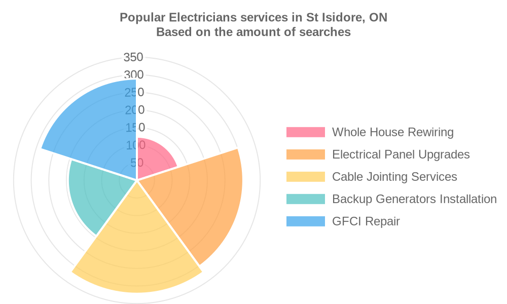Popular services provided by electricians in St Isidore, ON