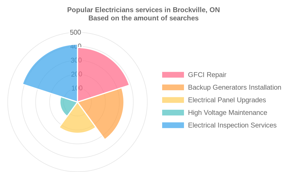 Popular services provided by electricians in Brockville, ON