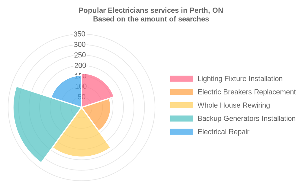 Popular services provided by electricians in Perth, ON