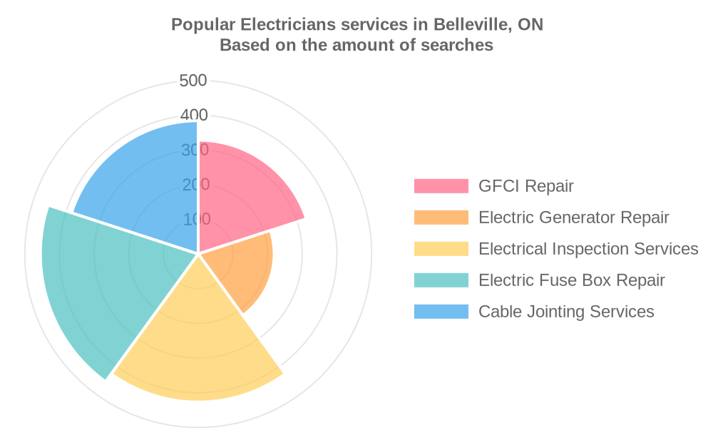 Popular services provided by electricians in Belleville, ON