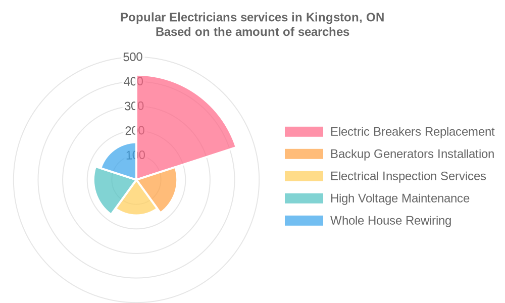 Popular services provided by electricians in Kingston, ON