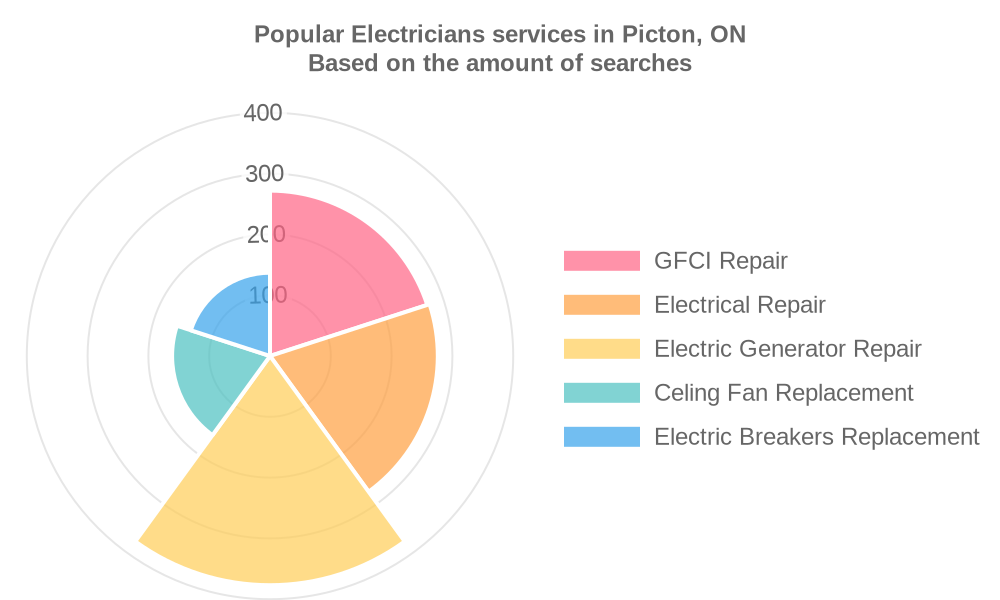Popular services provided by electricians in Picton, ON