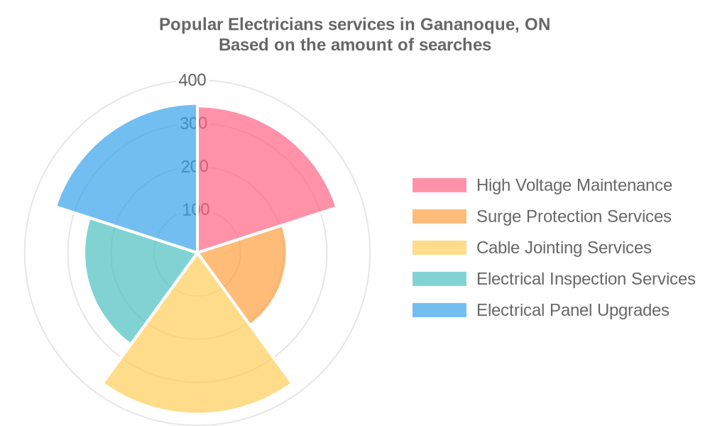 Popular services provided by electricians in Gananoque, ON
