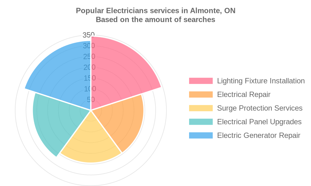 Popular services provided by electricians in Almonte, ON