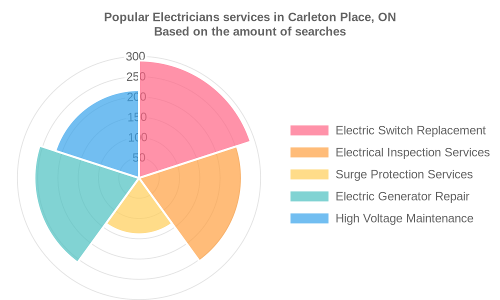 Popular services provided by electricians in Carleton Place, ON