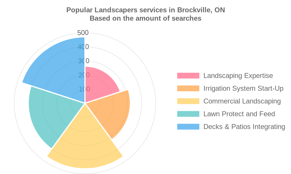 Popular services provided by landscapers in Brockville, ON