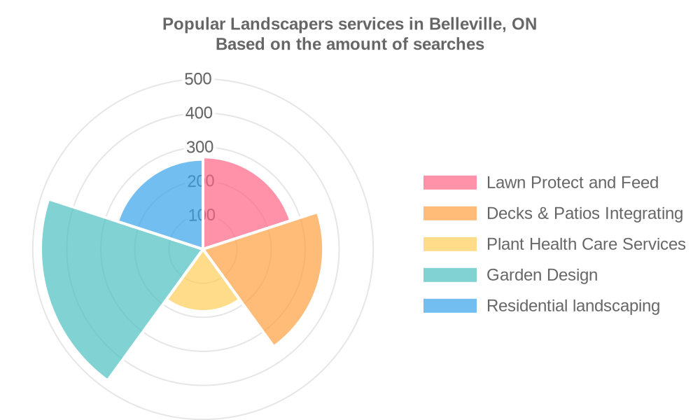 Popular services provided by landscapers in Belleville, ON