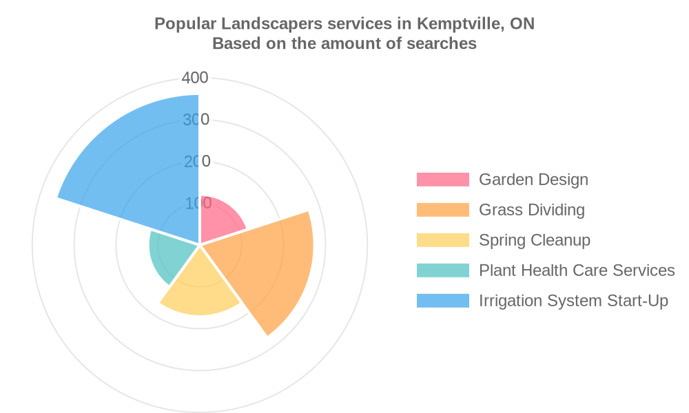Popular services provided by landscapers in Kemptville, ON