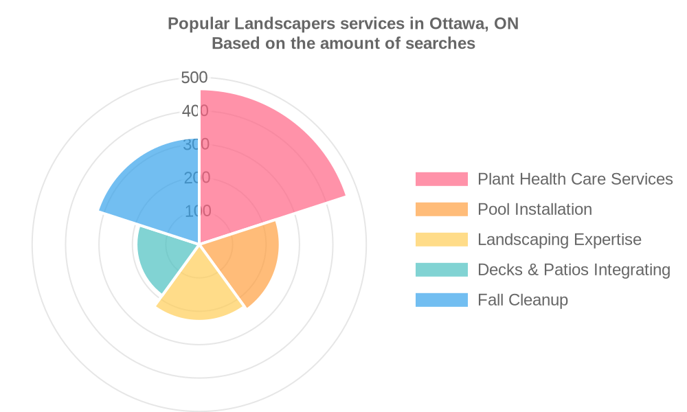 Popular services provided by landscapers in Ottawa, ON