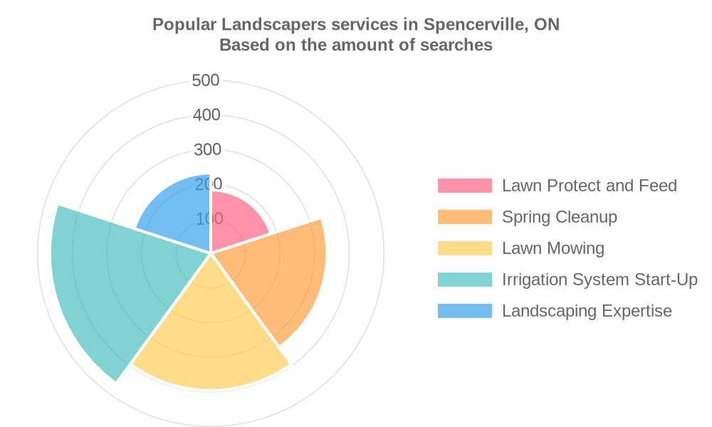 Popular services provided by landscapers in Spencerville, ON