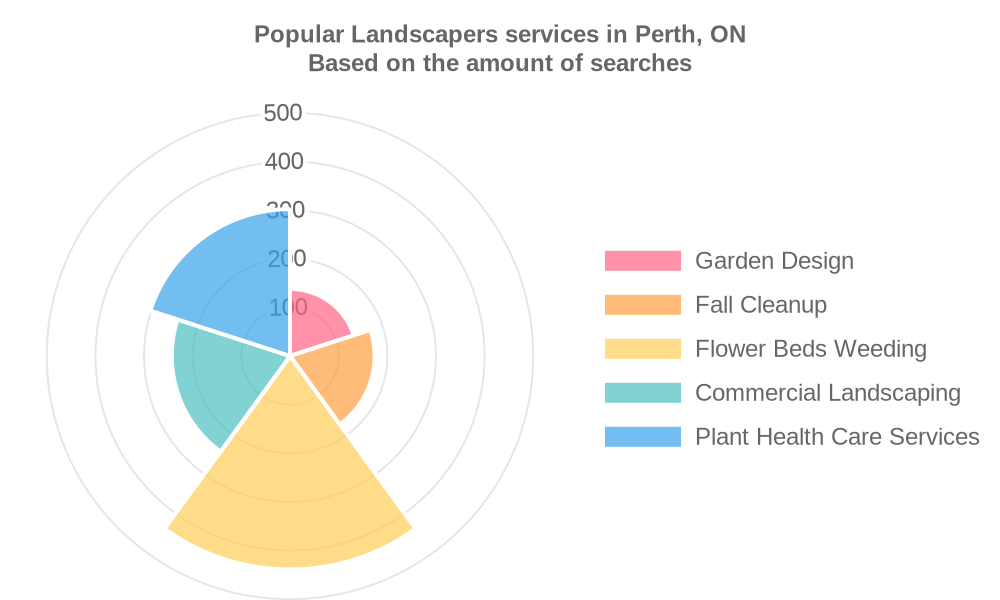 Popular services provided by landscapers in Perth, ON