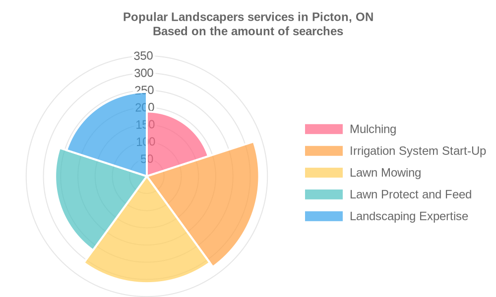 Popular services provided by landscapers in Picton, ON