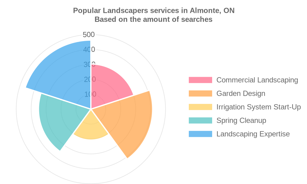 Popular services provided by landscapers in Almonte, ON