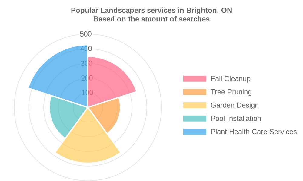 Popular services provided by landscapers in Brighton, ON