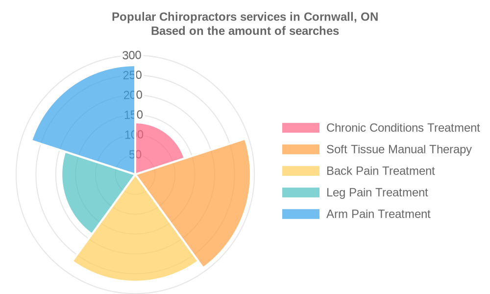 Popular services provided by chiropractors in Cornwall, ON