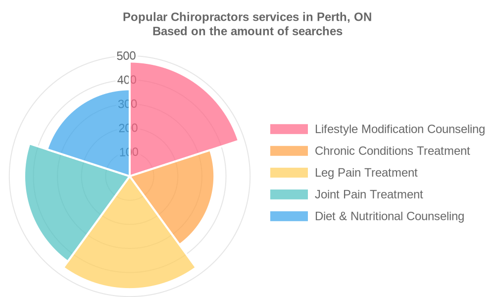 Popular services provided by chiropractors in Perth, ON