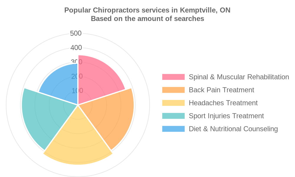 Popular services provided by chiropractors in Kemptville, ON