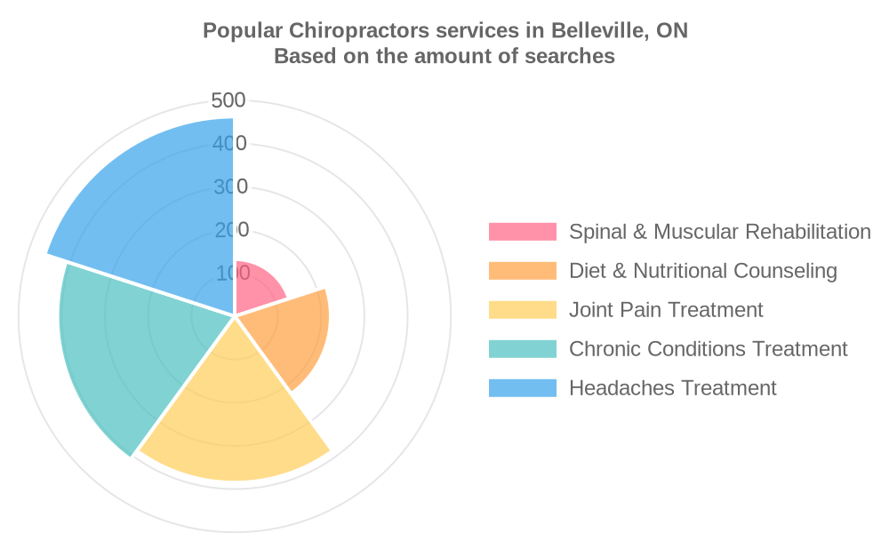 Popular services provided by chiropractors in Belleville, ON