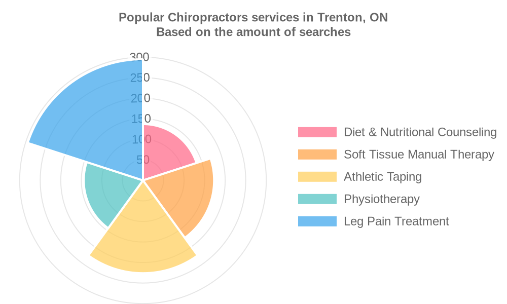 Popular services provided by chiropractors in Trenton, ON