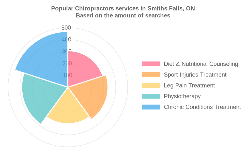 Popular services provided by chiropractors in Smiths Falls, ON