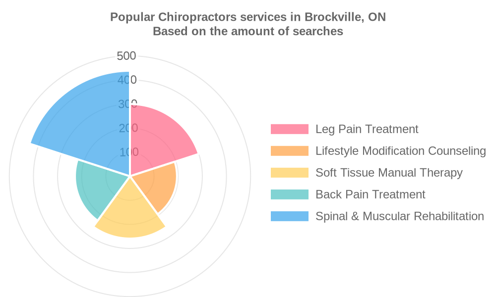 Popular services provided by chiropractors in Brockville, ON