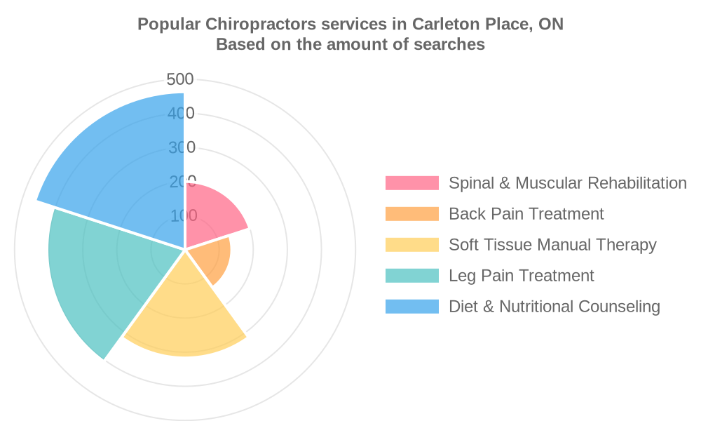 Popular services provided by chiropractors in Carleton Place, ON
