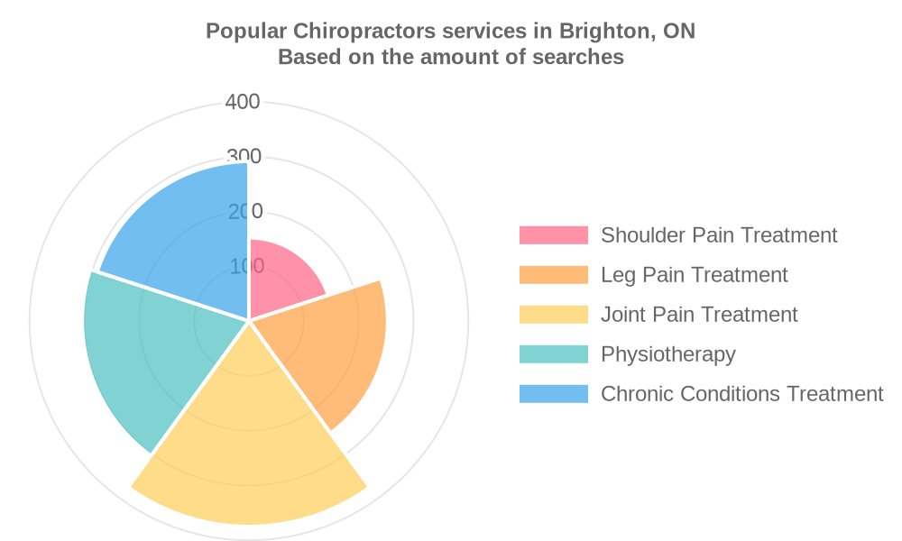 Popular services provided by chiropractors in Brighton, ON