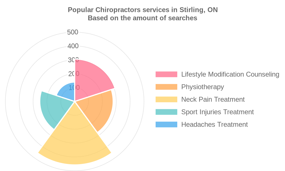 Popular services provided by chiropractors in Stirling, ON