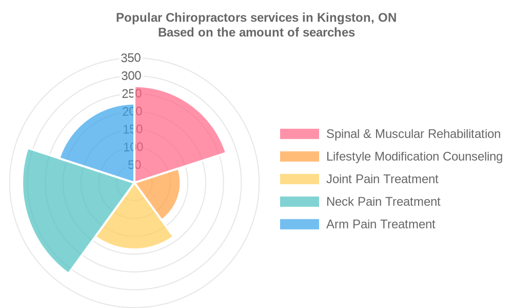 Popular services provided by chiropractors in Kingston, ON