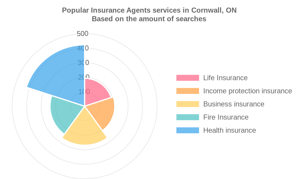 Popular services provided by insurance agents in Cornwall, ON