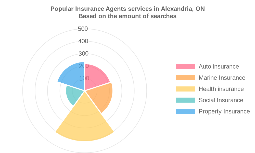 Popular services provided by insurance agents in Alexandria, ON