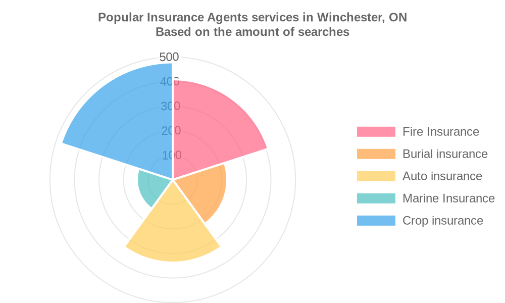 Popular services provided by insurance agents in Winchester, ON