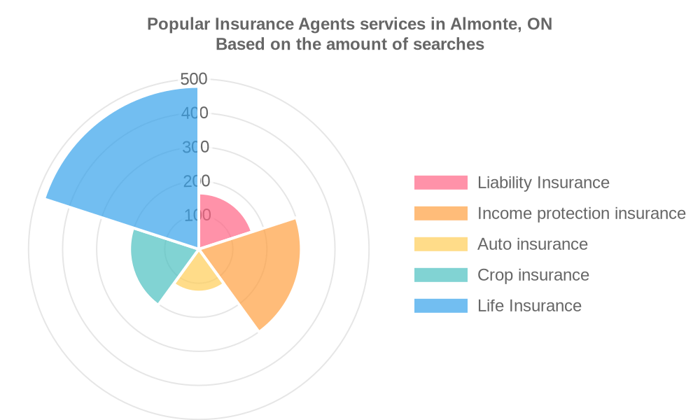 Popular services provided by insurance agents in Almonte, ON