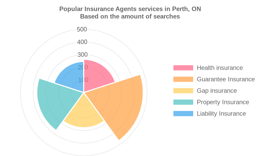 Popular services provided by insurance agents in Perth, ON