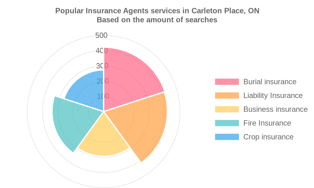 Popular services provided by insurance agents in Carleton Place, ON