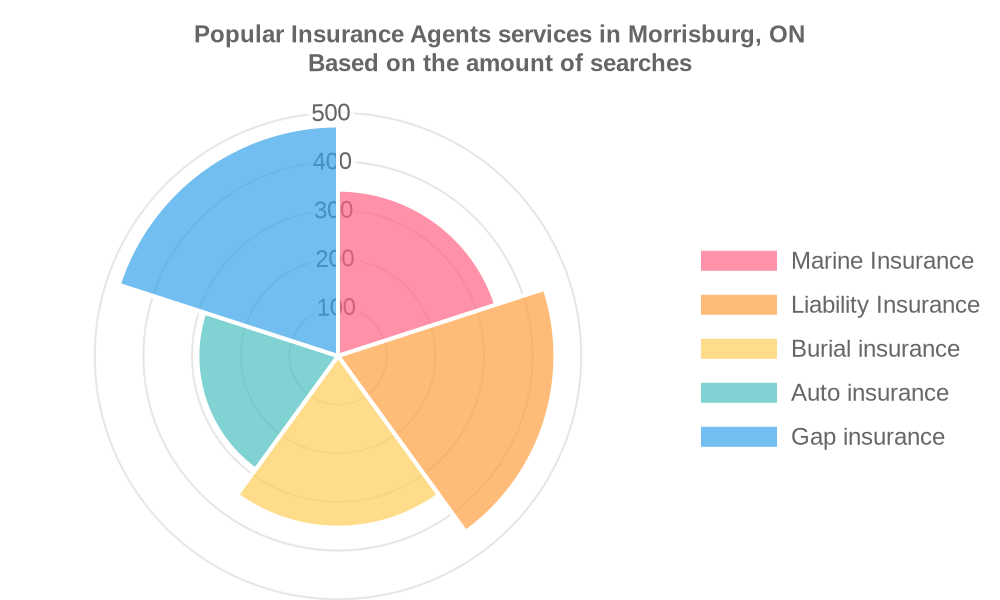 Popular services provided by insurance agents in Morrisburg, ON