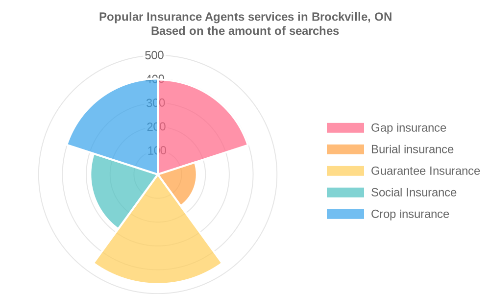 Popular services provided by insurance agents in Brockville, ON